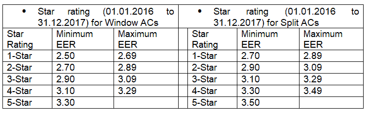 Star Rating On AC (Air Conditioner)|ISEER|BEE