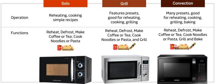 13 Best Microwave Ovens In India 2020 Buyer S Guide