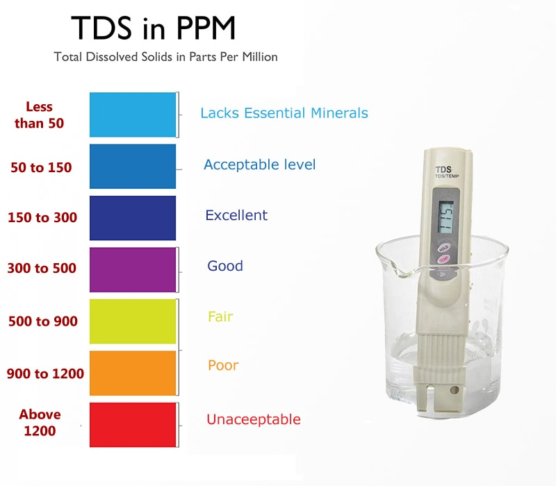 TDS in water