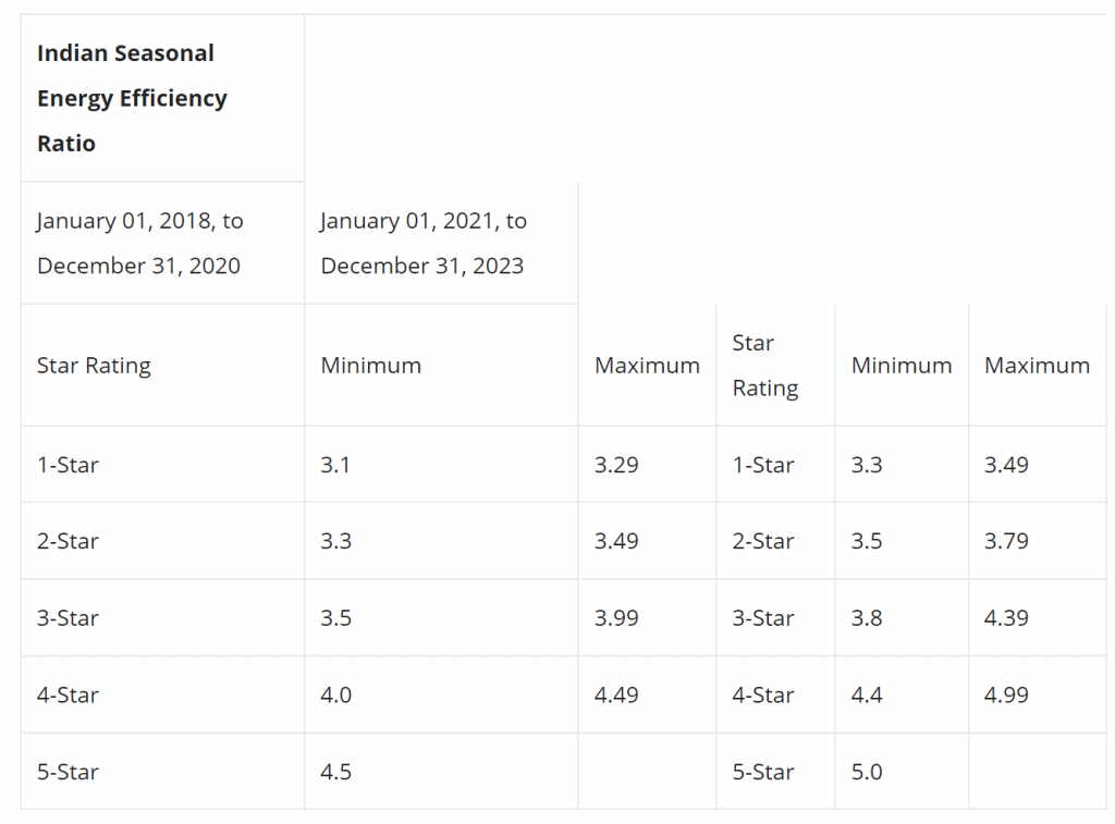bee star ratings for air conditioner 2021, 2022 and 2023