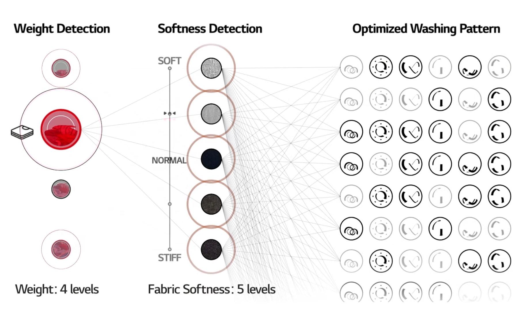 AI DD working Artificial Intelligence