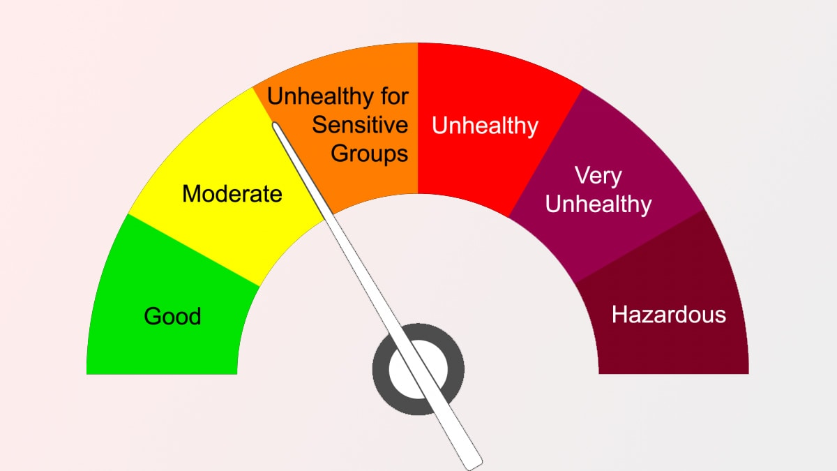 AQI meaning